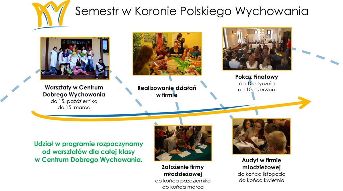 Korona Polskiego Wychowaniasemestr-w-kpw